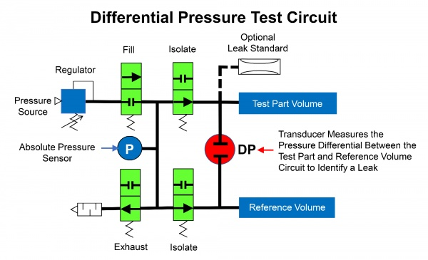 Differential Pressure Test Circuit