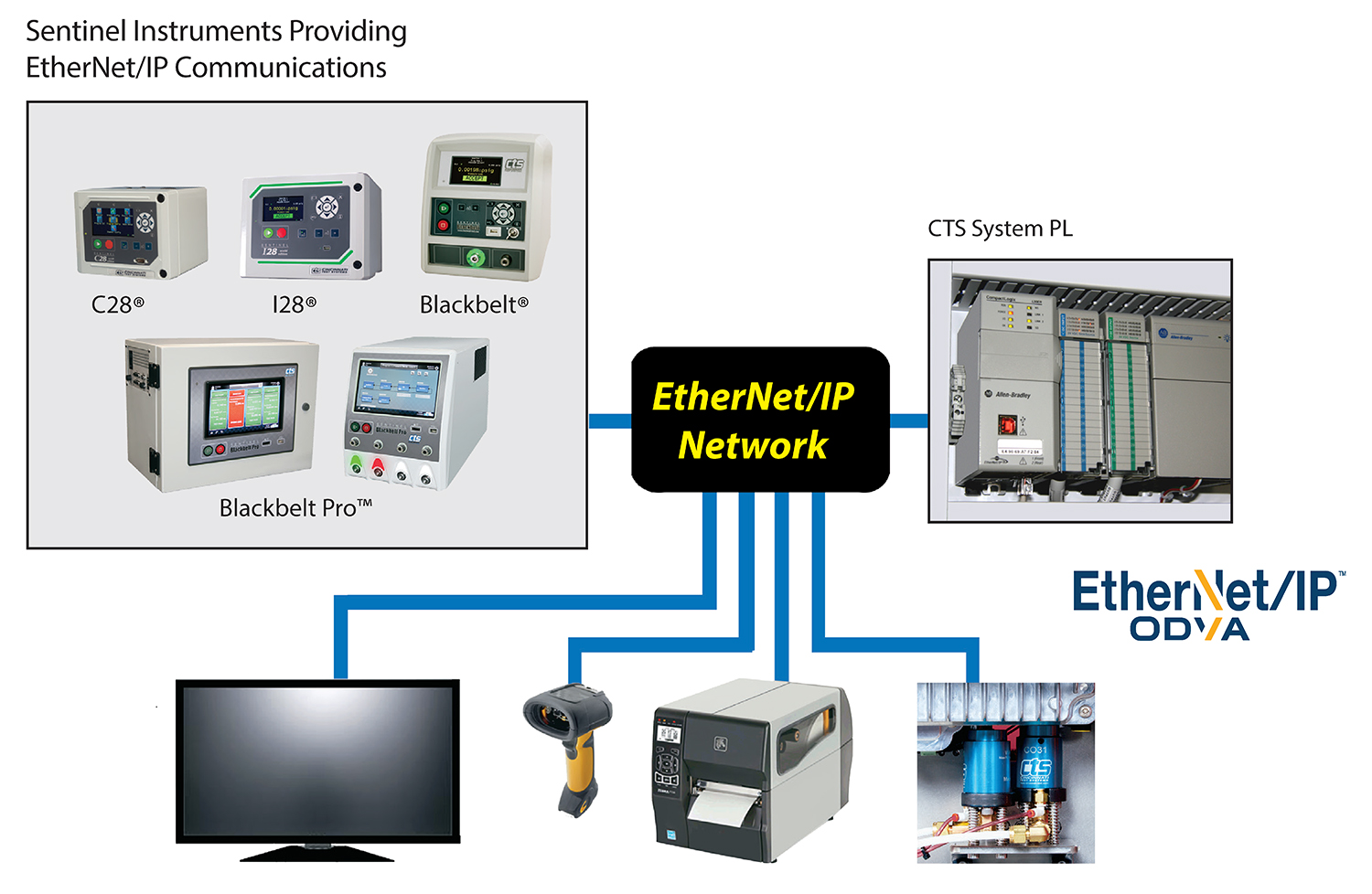 Leak Test EtherNet/IP | Flow Test EtherNet/IP | Ethernet