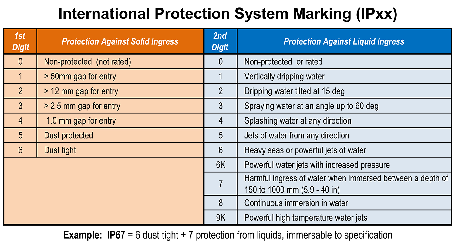 IP Ingress Contamination Table | waterproof immersion | water ingress leak test