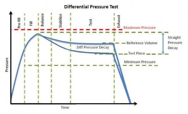 Differential Pressure Test