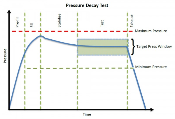 Pressure Decay Test Diagram