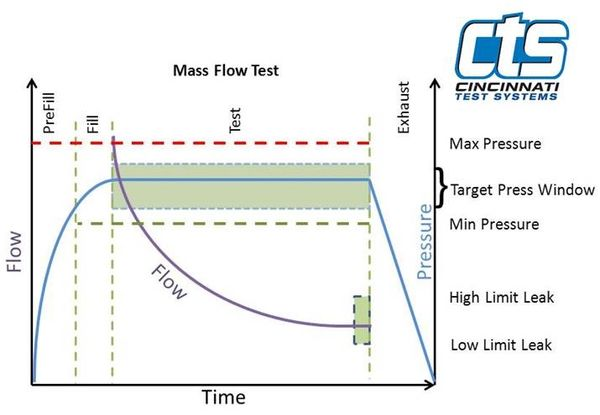 Mass Flow Systems from CTS